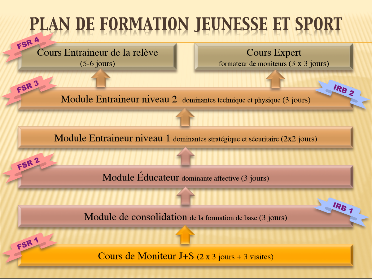 Plan de formation J+S Rugby